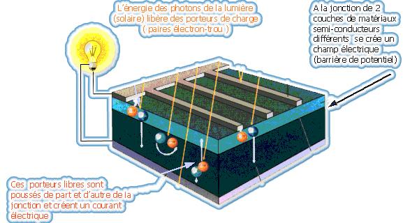 fabriquer panneau solaire photovoltaique energies naturels. Black Bedroom Furniture Sets. Home Design Ideas