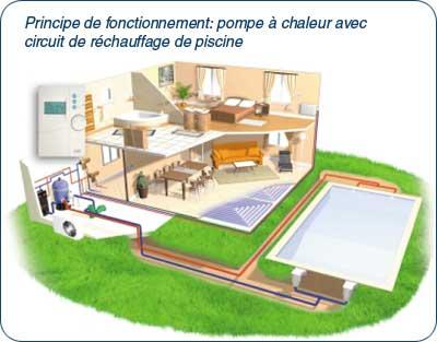 Pompe a chaleur pour maison energies naturels for Petite pompe a chaleur piscine