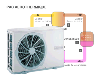 aerothermie pompe a chaleur energies naturels. Black Bedroom Furniture Sets. Home Design Ideas