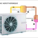 Pac aérothermique