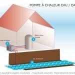 Pompe chaleur eau