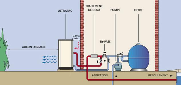 Chauffage piscine pompe chaleur energies naturels - Pompe a chaleur maison et piscine ...