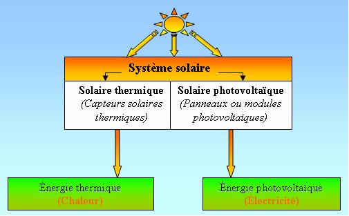 Energie Solaire Thermique Pdf Energies Naturels