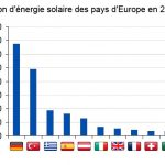 Energie solaire france