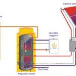 Chauffe eau solaire photovoltaique