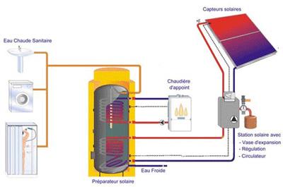 chauffe eau solaire ou panneau photovoltaique. Black Bedroom Furniture Sets. Home Design Ideas