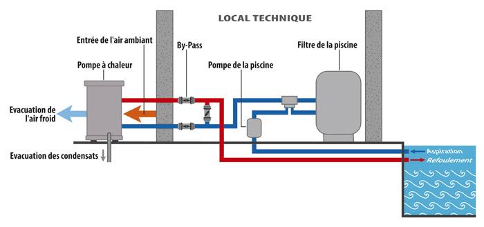 Pompe a chaleur pour la piscine energies naturels for Installation piscine