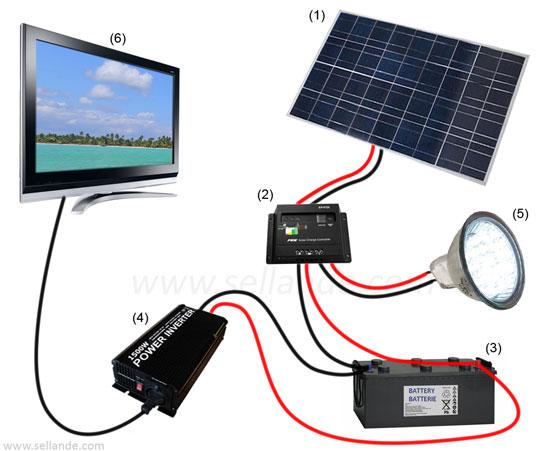 Montage Panneau Solaire Energies Naturels