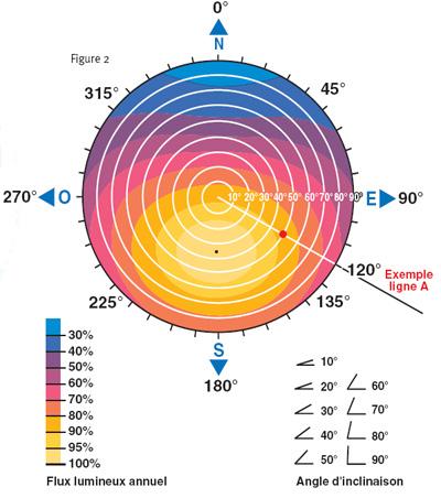 production panneaux photovoltaiques energies naturels. Black Bedroom Furniture Sets. Home Design Ideas
