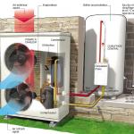 Chauffage par pompe à chaleur air eau
